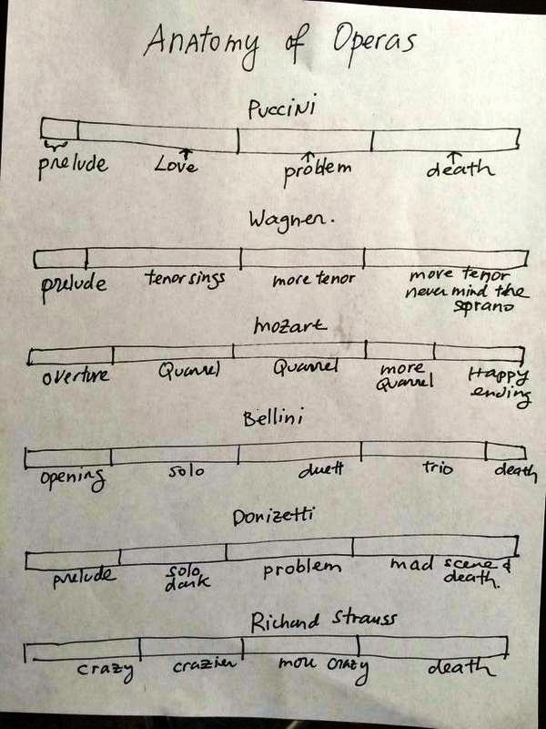 Anatomy of Operas