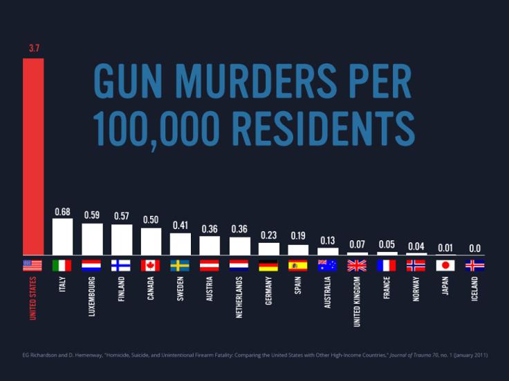 propaganda gun murders chart