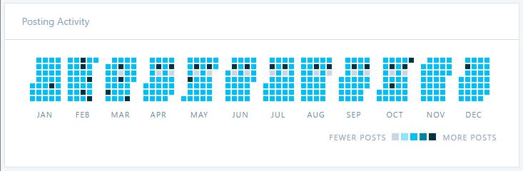 2016-posting-activity